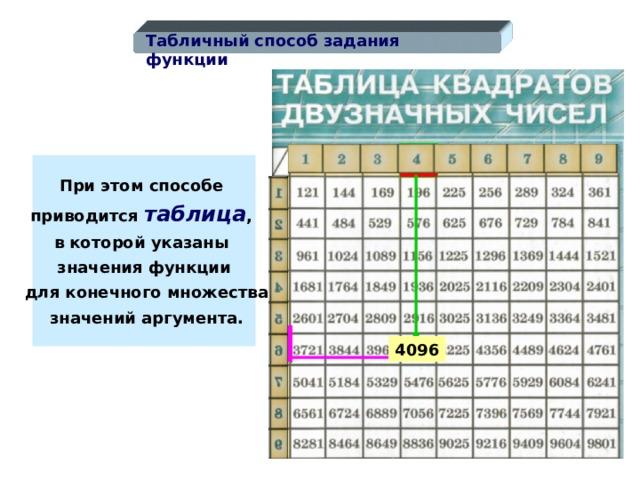 Табличный способ задания функции При этом способе приводится таблица , в которой указаны значения функции  для конечного множества  значений аргумента. 4096 13