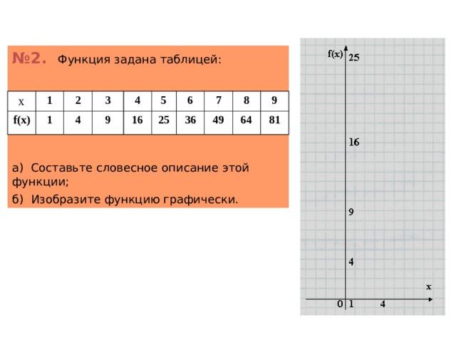 № 2. Функция задана таблицей: а) Составьте словесное описание этой функции; б) Изобразите функцию графически. х 1 f(x) 1 2 4 3 9 4 5 16 25 6 7 36 49 8 64 9 81