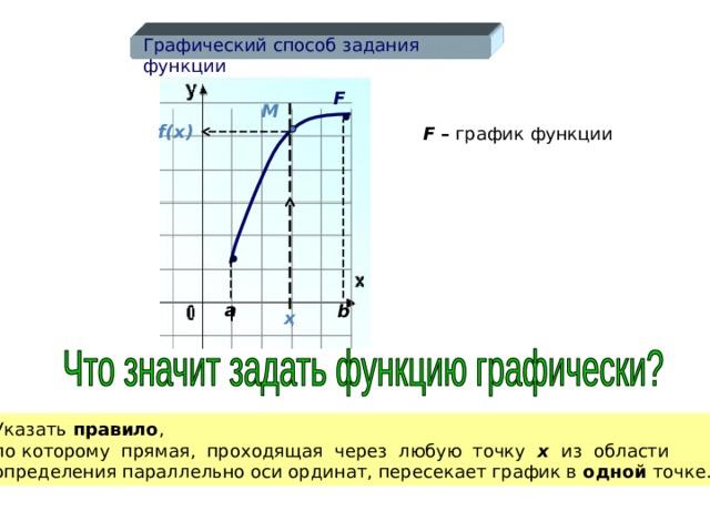 Графический способ задания функции F М f(x)  F  – график функции a b x  Указать правило , по которому прямая, проходящая через любую точку х из области определения параллельно оси ординат, пересекает график в одной точке. Указать правило , по которому прямая, проходящая через любую точку х  из области определения параллельно оси ординат, пересекает график в одной точке. 8