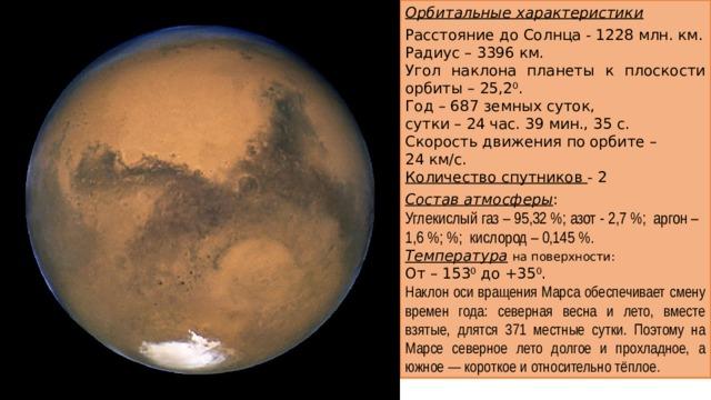 Орбитальные характеристики Расстояние до Солнца - 1228 млн. км. Радиус – 3396 км. Угол наклона планеты к плоскости орбиты – 25,2 0 . Год – 687 земных суток, сутки – 24 час. 39 мин., 35 с. Скорость движения по орбите – 24 км/с. Количество спутников - 2 Состав атмосферы : Углекислый газ – 95,32%; азот - 2,7%; аргон – 1,6%; %; кислород – 0,145%. Температура  на поверхности: От – 153 0 до +35 0 . Наклон оси вращения Марса обеспечивает смену времен года: северная весна и лето, вместе взятые, длятся 371 местные сутки. Поэтому на Марсе северное лето долгое и прохладное, а южное— короткое и относительно тёплое .