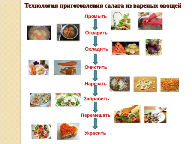 Технология приготовления салата из вареных овощей Промыть  Отварить  Охладить Очистить Нарезать  Заправить Перемешать Украсить