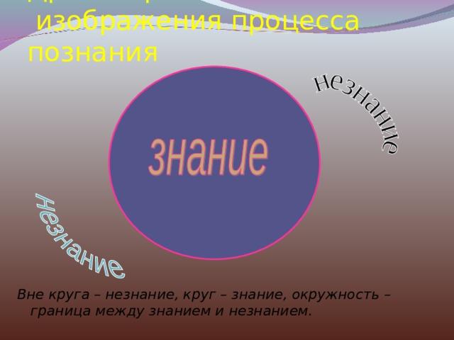 Древнегреческий способ  изображения процесса познания Вне круга – незнание, круг – знание, окружность – граница между знанием и незнанием.