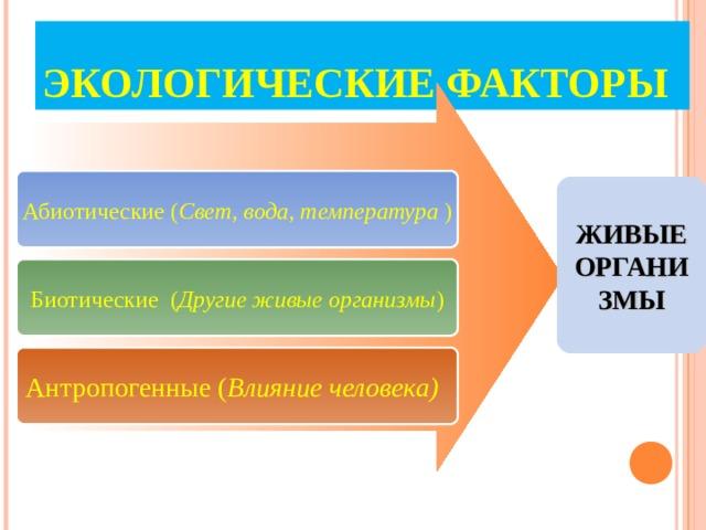 ЭКОЛОГИЧЕСКИЕ ФАКТОРЫ Абиотические ( Свет, вода, температура ) ЖИВЫЕ ОРГАНИЗМЫ Биотические ( Другие живые организмы ) Антропогенные ( Влияние человека)