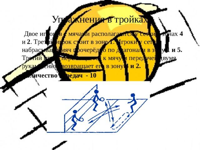 Упражнения в тройках  Двое игроков с мячами располагаются у сетки в зонах 4 и 2 . Третий игрок стоит в зоне 1 . Игроки у сетки набрасывают мяч поочерёдно по диагонали в зону 1 и 5. Третий игрок перемещается к мячу и передачей двумя руками снизу возвращает его в зону 4 и 2.  Количество передач - 10