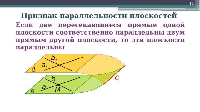 10 Признак параллельности плоскостей Если две пересекающиеся прямые одной плоскости соответственно параллельны двум прямым другой плоскости, то эти плоскости параллельны b 1 a 1 β с b a М α  10