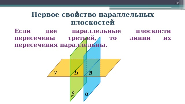 16 Первое свойство параллельных плоскостей Если две параллельные плоскости пересечены третьей, то линии их пересечения параллельны.  γ a b β α