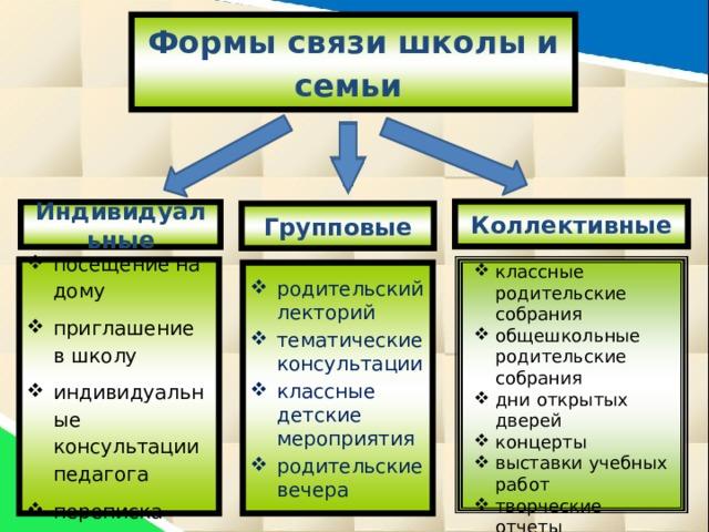 Формы связи школы и семьи  Коллективные Индивидуальные Групповые