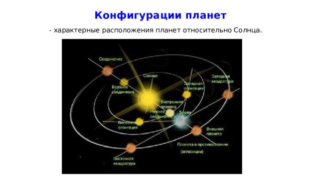 Конфигурации планет - характерные расположения планет относительно Солнца .