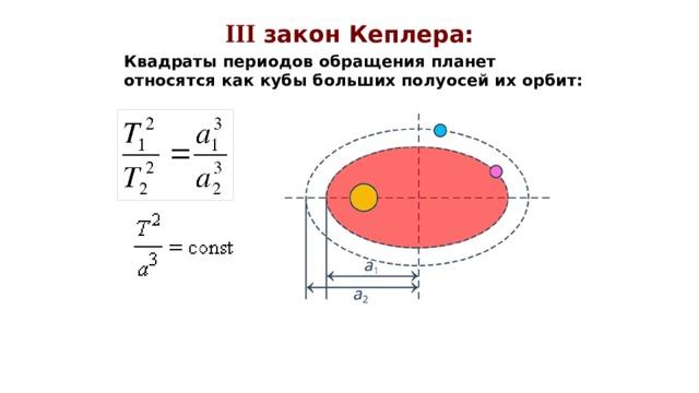 III закон Кеплера: Квадраты периодов обращения планет относятся как кубы больших полуосей их орбит: