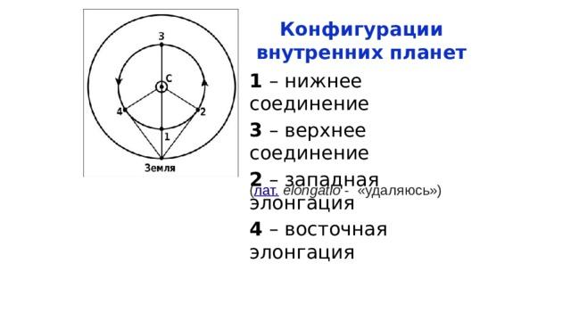 Конфигурации внутренних планет 1 – нижнее соединение 3 – верхнее соединение 2 – западная элонгация 4 – восточная элонгация ( лат.  elongatio - «удаляюсь»)
