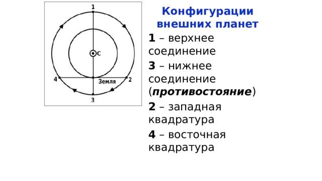 Конфигурации внешних планет 1 – верхнее соединение 3 – нижнее соединение ( противостояние ) 2 – западная квадратура 4 – восточная квадратура