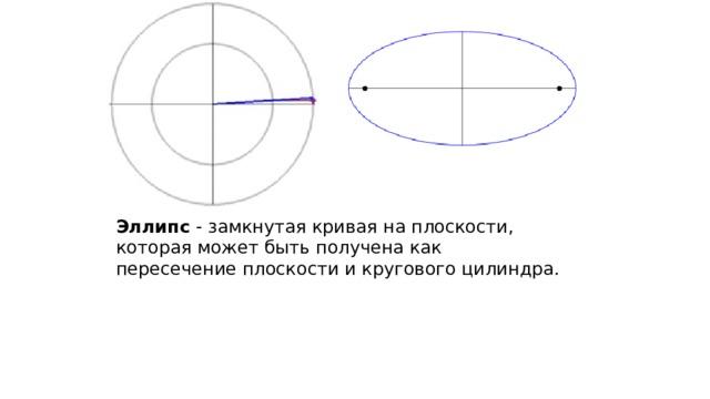 Эллипс - замкнутая кривая на плоскости, которая может быть получена как пересечениеплоскости и кругового цилиндра.
