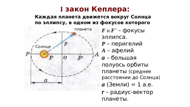I закон Кеплера: Каждая планета движется вокруг Солнца по эллипсу, в одном из фокусов которого находится Солнце. планета F и F' – фокусы эллипса. Р – перигелий А – афелий а  – большая полуось орбиты планеты (среднее расстоянии до Солнца) а (Земли) = 1 а.е. r – радиус-вектор планеты. Солнце О