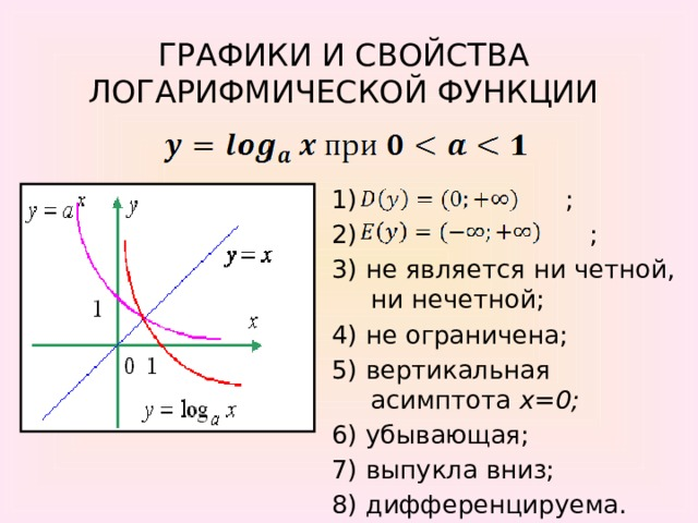 ГРАФИКИ И СВОЙСТВА ЛОГАРИФМИЧЕСКОЙ ФУНКЦИИ 1) ; 2) ; 3) не является ни четной, ни нечетной; 4) не ограничена; 5) вертикальная асимптота x=0; 6) убывающая; 7) выпукла вниз; 8) дифференцируема.
