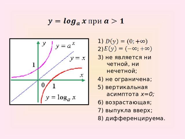 1) 2) 3) не является ни четной, ни нечетной; 4) не ограничена; 5) вертикальная асимптота x=0; 6) возрастающая; 7) выпукла вверх; 8) дифференцируема.