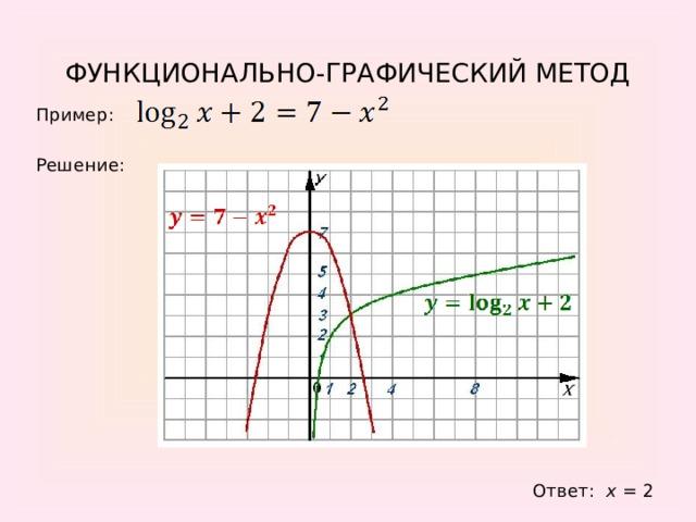 ФУНКЦИОНАЛЬНО-ГРАФИЧЕСКИЙ МЕТОД Пример: Решение: Ответ: x = 2