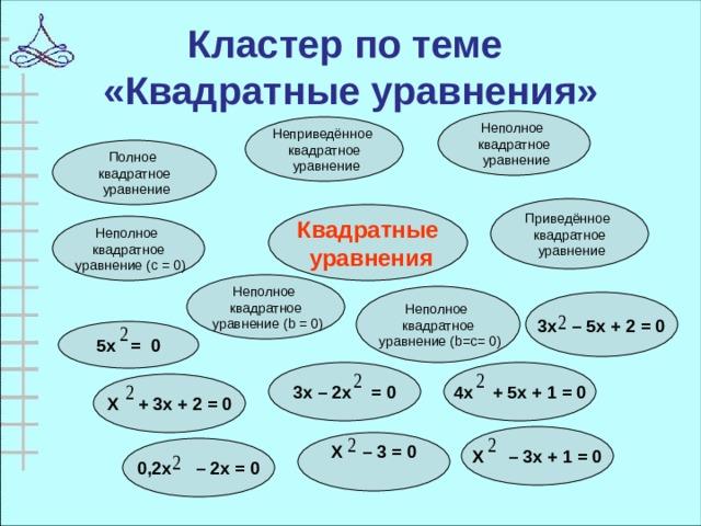 Кластер по теме  «Квадратные уравнения» Неполное квадратное  уравнение Неприведённое квадратное  уравнение Полное квадратное  уравнение Приведённое квадратное  уравнение Квадратные  уравнения Неполное квадратное  уравнение ( c = 0) Неполное квадратное  уравнение ( b = 0) Неполное квадратное  уравнение ( b=c= 0)  3х – 5х + 2 = 0  5х = 0 3х – 2х = 0 4х + 5х + 1 = 0  Х + 3х + 2 = 0   Х – 3х + 1 = 0  Х – 3 = 0   0,2х – 2х = 0