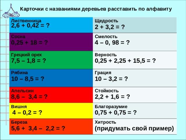 Карточки с названиями деревьев расставить по алфавиту Лиственница 2,6 + 0,42 = ? Щедрость 2 + 3,2 = ? Сосна 0,25 + 18 = ? Смелость 4 – 0, 98 = ? Грецкий орех 7,5 – 1,8 = ? Верность 0,25 + 2,25 + 15,5 = ? Рябина 10 – 8,5 = ? Грация 10 – 3,2 = ? Апельсин 8,6 – 3,4 = ? Стойкость 2,2 + 1,6 = ? Вишня  4 – 0,2 = ? Благоразумие 0,75 + 0,75 = ? Береза 5,6 + 3,4 – 2,2 = ? Хитрость (придумать свой пример)