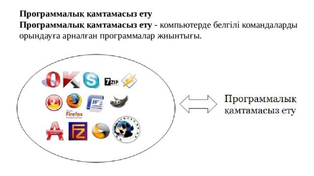 Программалық қамтамасыз ету Программалық қамтамасыз ету - компьютерде белгілі командаларды орындауға арналған программалар жиынтығы.