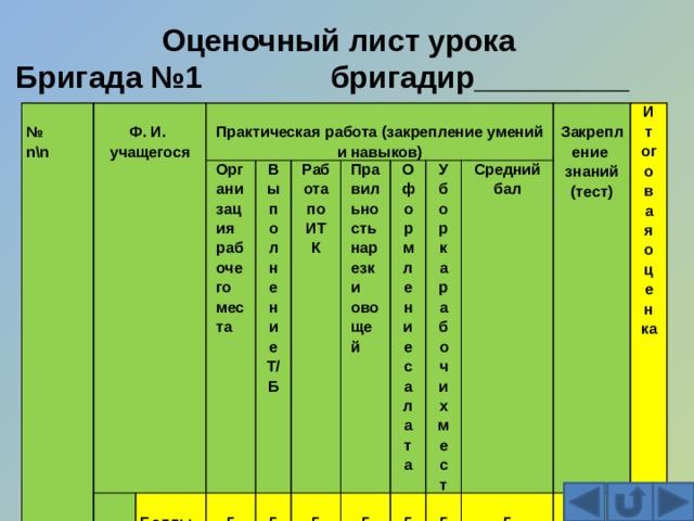 Оценочный лист урока  Бригада №1 бригадир_________ № n\n Ф. И. учащегося  1  2 Организация рабочего места Практическая работа (закрепление умений и навыков)  3 Выполнение Т/Б Баллы Работа по ИТК  4 5  5 5 Правильность нарезки овощей Оформление салата 5 5 Уборка рабочих мест Средний бал 5 5 Итоговая оценка Закрепление знаний 5 (тест) 5 5
