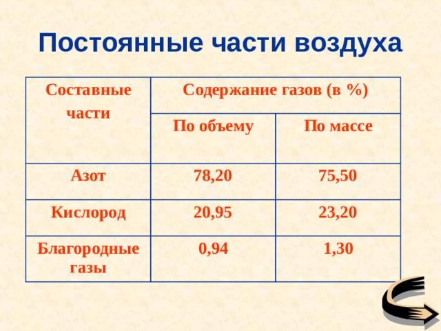 Постоянные части воздуха   Составные части Содержание газов (в %) По объему Азот 78,20 Кислород По массе 75,50 20,95 Благородные газы 0,94 23,20 1,30