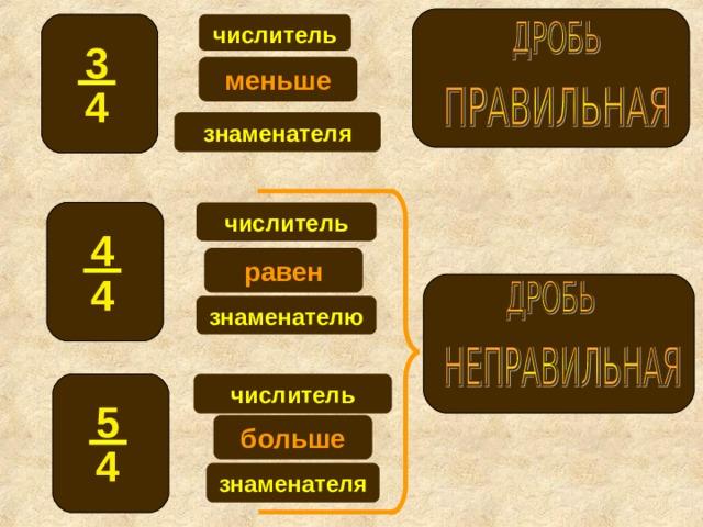 числитель 3 меньше 4 знаменателя числитель 4 равен 4 знаменателю числитель 5 больше 4 знаменателя