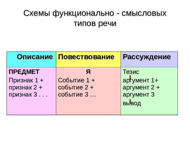 Схемы функционально - смысловых типов речи  Описание Повествование  ПРЕДМЕТ Признак  1 + признак 2 + признак 3 . . . Рассуждение Я Событие 1 + событие 2 + событие 3 … Тезис аргумент 1+ аргумент 2 + аргумент 3 вывод