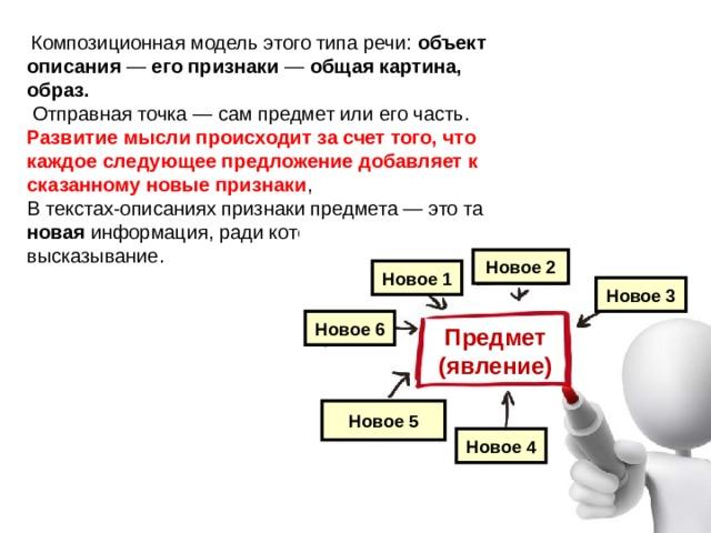 Композиционная модель этого типа речи: объект описания — его признаки — общая картина, образ.   Отправная точка — сам предмет или его часть. Развитие мысли происходит за счет того, что каждое следующее предложение добавляет к сказанному новые признаки ,  В текстах-описаниях признаки предмета — это та новая информация, ради которой создается высказывание.   Новое 2 Новое 1 Новое 3 Новое 6 Предмет (явление) Новое 5 Новое 4
