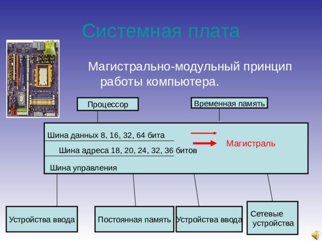Системная плата Магистрально-модульный принцип работы компьютера. Магистраль