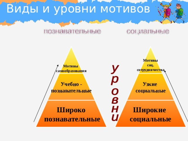 Виды и уровни мотивов Мотивы самообразования   Мотивы соц. сотрудничества Учебно - познавательные Узкие социальные Широко  познавательные Широкие социальные