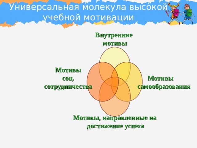 Универсальная молекула высокой учебной мотивации Внутренние мотивы Мотивы  самообразования Мотивы соц. сотрудничества  Мотивы, направленные на  достижение успеха