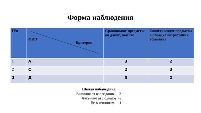 Форма наблюдения П/п   1   А Сравнивают предметы по длине, высоте 2  С ФИО 3   Сопоставляют предметы в порядке возрастания, убывания 3   2 Д 2 3 3 2 Критерии    Шкала наблюдения Выполняют все задания – 3  Частично выполняют -2  Не выполняют- -1