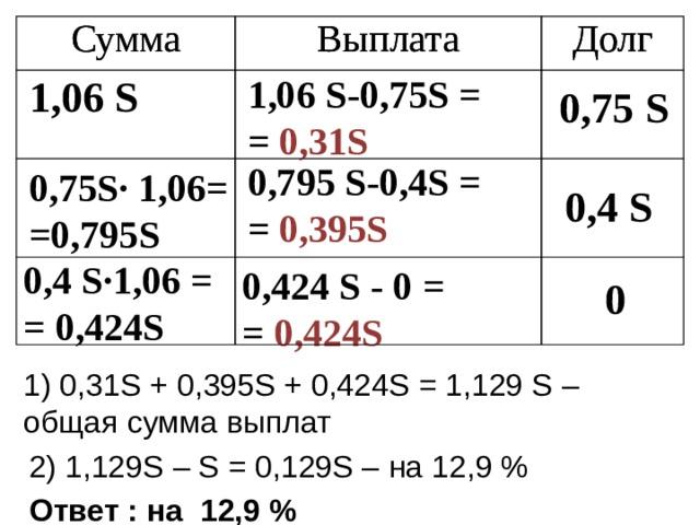 Сумма Сумма Выплата Выплата Долг Долг 1,06 S 1,06 S -0,75 S = = 0 , 31S 0,75 S 0,795 S -0,4 S = = 0 , 3 95 S 0,75 S· 1,06= =0,795 S 0,4 S 0,4 S· 1,06 = = 0,424 S 0,424 S - 0 = = 0 ,424 S 0 1) 0,31 S + 0 , 395S + 0,424S = 1,129 S – общая сумма выплат 2) 1,129 S – S = 0,129S – на 12,9 % Ответ : на 12,9 %