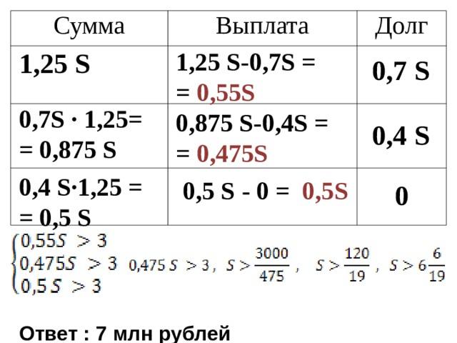 Сумма Выплата Долг 1,25 S -0,7 S = = 0 ,55 S 1,25 S 0,7 S 0,7 S  · 1,25= = 0,875 S 0,875 S -0,4 S = = 0 ,475 S 0,4 S 0,4 S· 1,25 = = 0,5 S 0,5 S - 0 = 0,5 S 0 Ответ : 7 млн рублей
