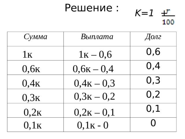 Решение : K=1 +  Сумма Выплата Долг 0,6 0,4 0,3 0,2 0,1 0 1к – 0,6 1к 0,6к 0,6к – 0,4 0,4к 0,4к – 0,3 0,3к – 0,2 0,3к 0,2к 0,2к – 0,1 0,1к 0,1к - 0