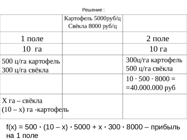 Решение : Картофель 5000руб/ц Свёкла 8000 руб/ц 1 поле 2 поле 10 га 10 га 300ц/га картофель 500 ц/га свёкла 500 ц/га картофель 300 ц/га свёкла 10 · 500 · 8000 = =40.000.000 руб Х га – свёкла (10 – х) га -картофель f(x) = 500 · (10 – x) ·  5000 + x · 300 · 8000 – прибыль на 1 поле