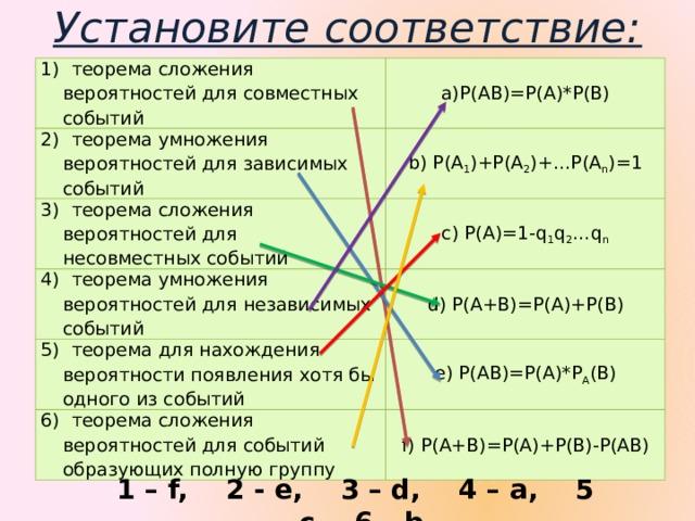 Установите соответствие: 1) теорема сложения вероятностей для совместных событий P(AB)=P(A)*P(B) P(AB)=P(A)*P(B) P(AB)=P(A)*P(B) 2) теорема умножения вероятностей для зависимых событий b) P(A 1 )+P(A 2 )+…P(A n )=1 3) теорема сложения вероятностей для несовместных событий c) P(A)=1-q 1 q 2 …q n 4) теорема умножения вероятностей для независимых событий d) P(A+B)=P(A)+P(B) 5) теорема для нахождения вероятности появления хотя бы одного из событий e) P(AB)=P(A)*P A (B) 6) теорема сложения вероятностей для событий образующих полную группу f) P(A+B)=P(A)+P(B)-P(AB) 1 – f, 2 - e, 3 – d, 4 – a, 5 – c, 6 – b.