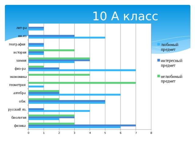 10 А класс