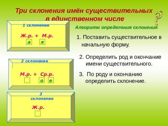 Три склонения имён существительных  в единственном числе 1 склонение 1 склонение Алгоритм определения склонения Ж.р. + М.р.  Поставить существительное в  начальную форму. а я Определить род и окончание  имени существительного. 2 склонение 2 склонение М.р. + Ср.р.   По роду и окончанию  определить склонение. е о  3 склонение 3 склонение Ж.р.