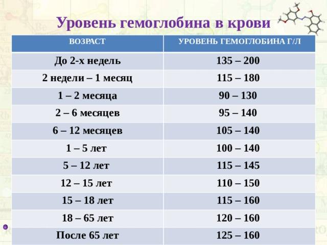 Уровень гемоглобина в крови ВОЗРАСТ УРОВЕНЬ ГЕМОГЛОБИНА Г/Л До 2-х недель 135 – 200 2 недели – 1 месяц 115 – 180 1 – 2 месяца 90 – 130 2 – 6 месяцев 95 – 140 6 – 12 месяцев 105 – 140 1 – 5 лет 100 – 140 5 – 12 лет 115 – 145 12 – 15 лет 110 – 150 15 – 18 лет 115 – 160 18 – 65 лет 120 – 160 После 65 лет 125 – 160