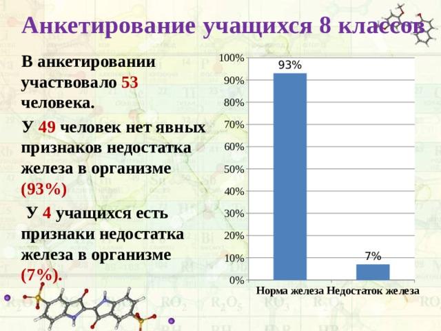 Анкетирование учащихся 8 классов  В анкетировании участвовало 53 человека.  У 49 человек нет явных признаков недостатка железа в организме (93%)  У 4 учащихся есть признаки недостатка железа в организме (7%).