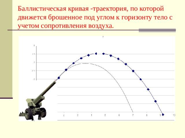 Баллистическая кривая -траектория, по которой движется брошенное под углом к горизонту тело с учетом сопротивления воздуха.