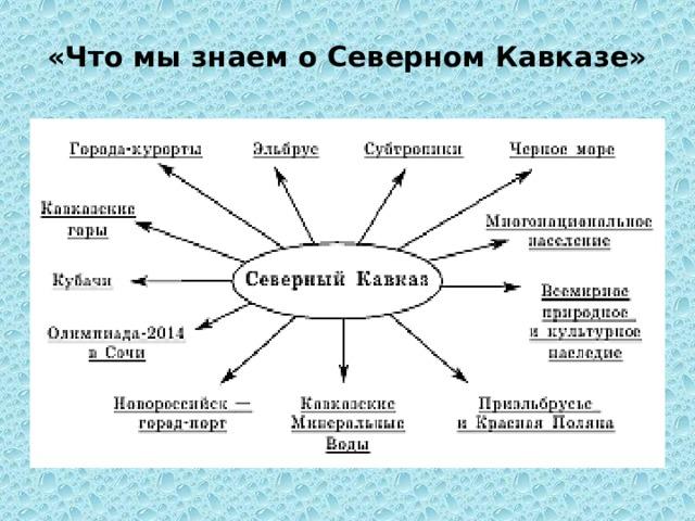 «Что мы знаем о Северном Кавказе»