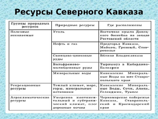 Ресурсы Северного Кавказа