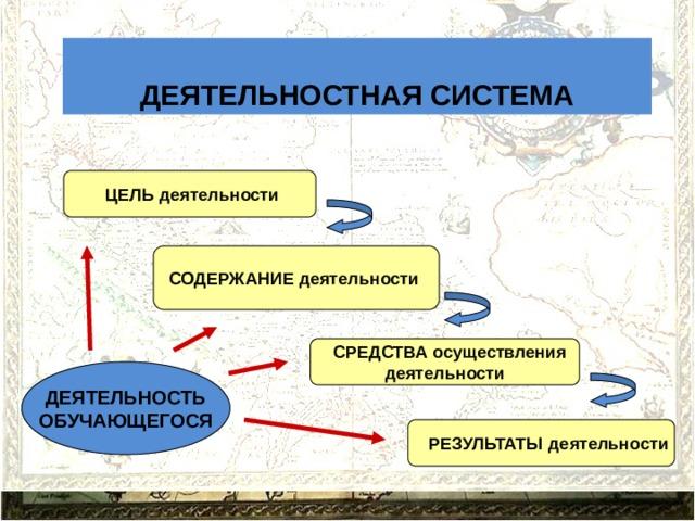 ДЕЯТЕЛЬНОСТНАЯ СИСТЕМА  ЦЕЛЬ деятельности СОДЕРЖАНИЕ деятельности   СРЕДСТВА осуществления деятельности  ДЕЯТЕЛЬНОСТЬ ОБУЧАЮЩЕГОСЯ   РЕЗУЛЬТАТЫ деятельности