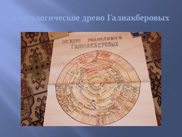 Генеалогическое древо Галиакберовых