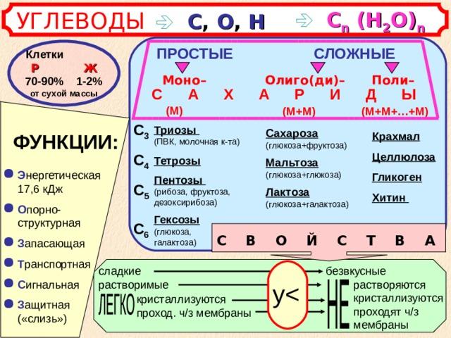 УГЛЕВОДЫ       С ,  О ,  Н   С n  (Н 2 О) n ПРОСТЫЕ СЛОЖНЫЕ Клетки Р   Ж  70-90% 1-2% от сухой массы  Поли–  Олиго(ди)– Моно– С А Х А Р И Д Ы (М) (М+М+…+М) (М+М) С 3 С 4 С 5  С 6 Триозы  (ПВК, молочная к-та) Тетрозы Пентозы  (рибоза, фруктоза, дезоксирибоза) Гексозы (глюкоза, галактоза) Сахароза (глюкоза+фруктоза) Мальтоза (глюкоза+глюкоза) Лактоза (глюкоза+галактоза) Крахмал Целлюлоза Гликоген Хитин ФУНКЦИИ: Э нергетическая 17,6 кДж О порно-структурная З апасающая Т ранспортная С игнальная З ащитная («слизь») С В О Й С Т В А безвкусные сладкие растворимые растворяются кристаллизуются проходят ч/з мембраны у кристаллизуются проход. ч/з мембраны