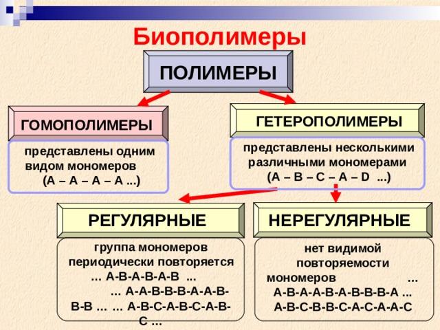 Биополимеры ПОЛИМЕРЫ ГЕТЕРОПОЛИМЕРЫ ГОМОПОЛИМЕРЫ представлены несколькими различными мономерами  (А – В – С – А – D ...) представлены одним видом мономеров  (А – А – А – А ...) РЕГУЛЯРНЫЕ НЕРЕГУЛЯРНЫЕ группа мономеров периодически повторяется  … А-В-А-В-А-В ... … А-А-В-В-В-А-А-В-В-В … … А-В-С-А-В-С-А-В-С … нет видимой повторяемости мономеров  …А-В-А-А-В-А-В-В-В-А ... А-В-С-В-В-С-А-С-А-А-С