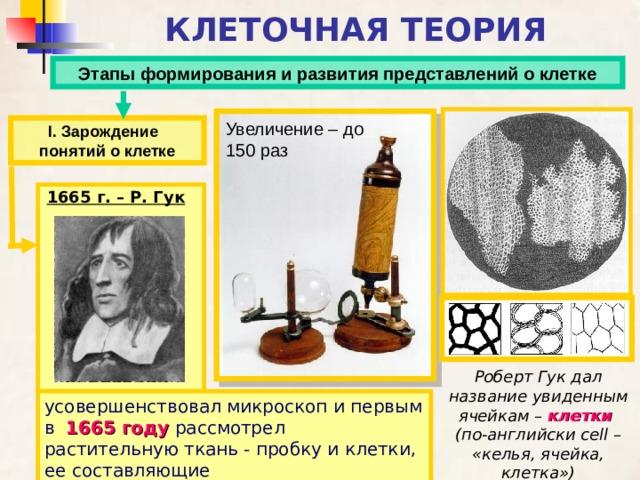 КЛЕТОЧНАЯ ТЕОРИЯ Этапы формирования и развития представлений о клетке Увеличение – до 150 раз І. Зарождение понятий о клетке 1665 г. – Р. Гук Роберт Гук дал название увиденным ячейкам – клетки (по-английски cell – «келья, ячейка, клетка») усовершенствовал микроскоп и первым в  1665 году  рассмотрел растительную ткань - пробку и клетки, ее составляющие