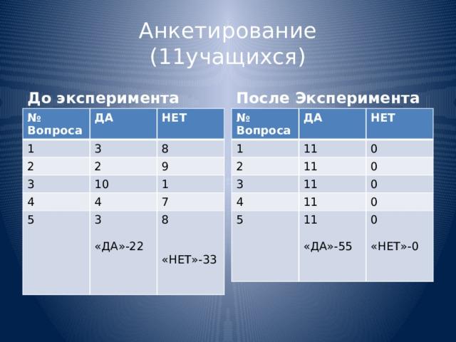 Анкетирование  (11учащихся) После Эксперимента До эксперимента № Вопроса № Вопроса ДА ДА 1 1 3 2 НЕТ НЕТ 11 2 11 2 3 3 0 8 4 4 11 9 0 10 11 4 0 5 1 5 11 7 0 3 8 0 «ДА»-22 «ДА»-55 «НЕТ»-33 «НЕТ»-0